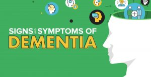 Common Signs and Symptoms of Dementia - Ankur Rehab Centre